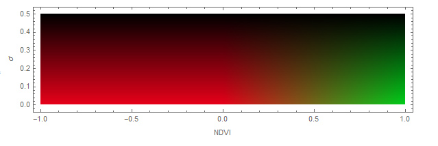 Color map of the NDVI uncertainty script from [2][1]